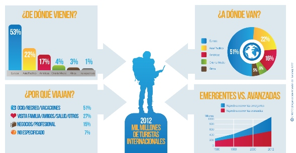 El perfil del Turismo Internacional 2012 / Fuente: Organización Mundial del Turismo.