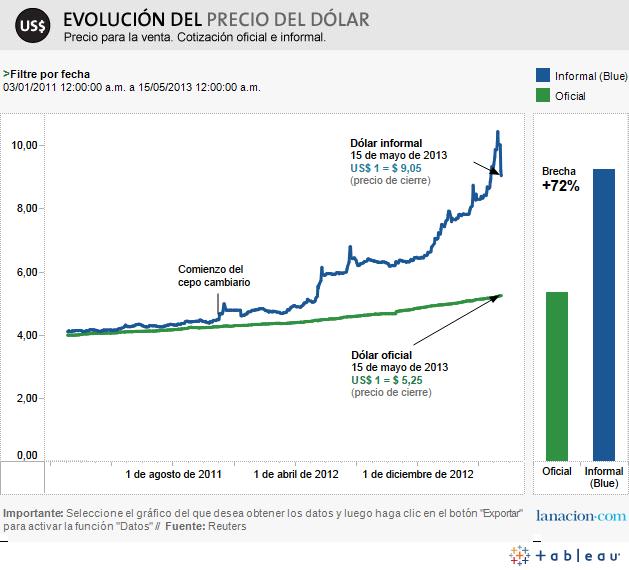 Cotización del Euro en Argentina   Precio del Euro en ...