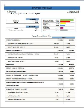 Elecciones paso 2013 resultados finales c rdoba turello for Elecciones ministerio del interior resultados