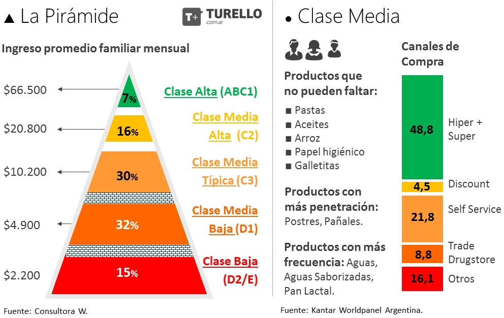 Piramide Social Argentina 2016