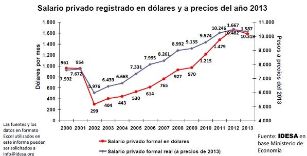 Salarios privados (de Argentina) en dólares / Fuente: IDESA.
