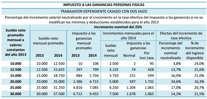 Impacto fiscal en los nuevos acuerdos salariales por paritarias / Informe: IARAF.