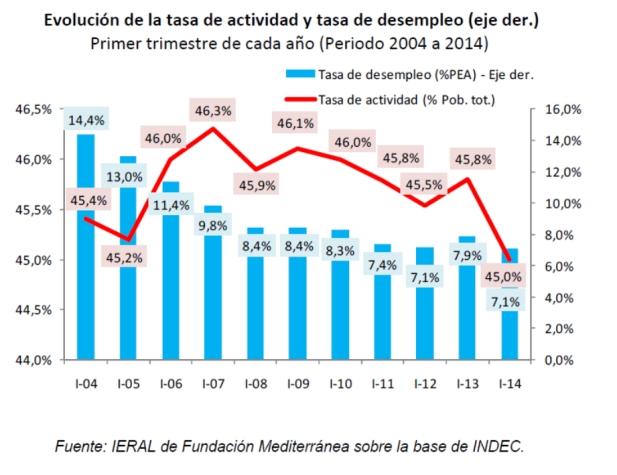 Evolución de la tasa  de actividad y desempleo en Argentina (2004-2014)