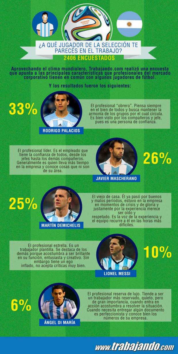 Encuesta Identificación trabajadores con Jugadores de la Selección Argentina