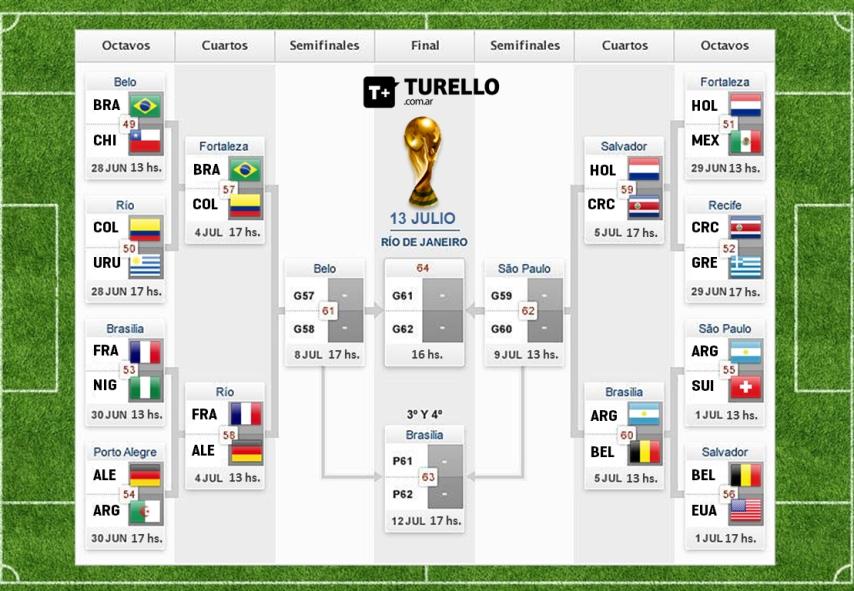 Si siguen los grandes se puede esperar una semifinal entre Argentina y Holanda.