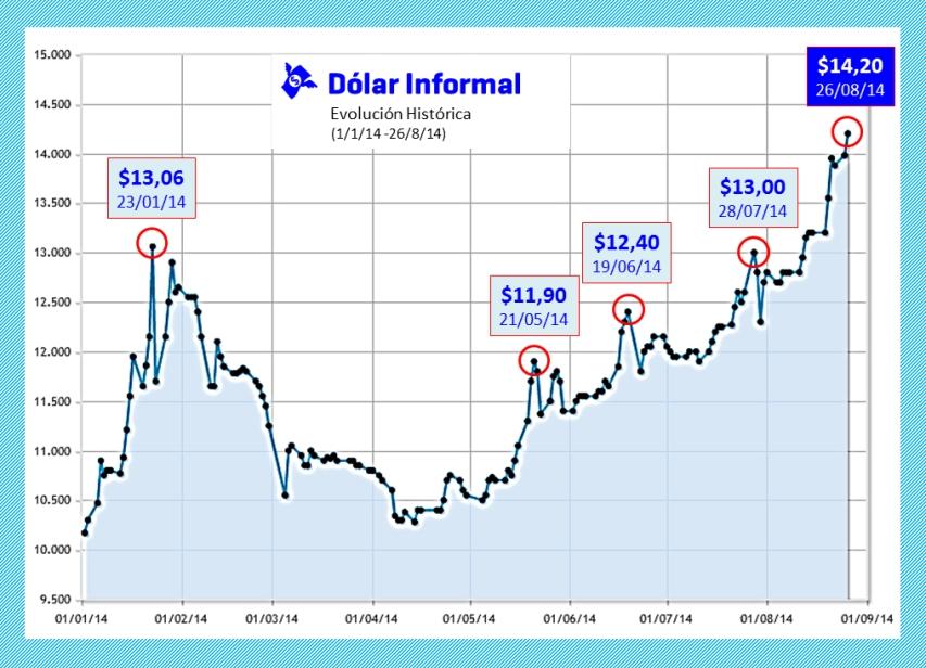 Evolución del Dólar Informal en Argentina durante 2014 | Fuente: elaboración propia en base a registro de Ambito.com
