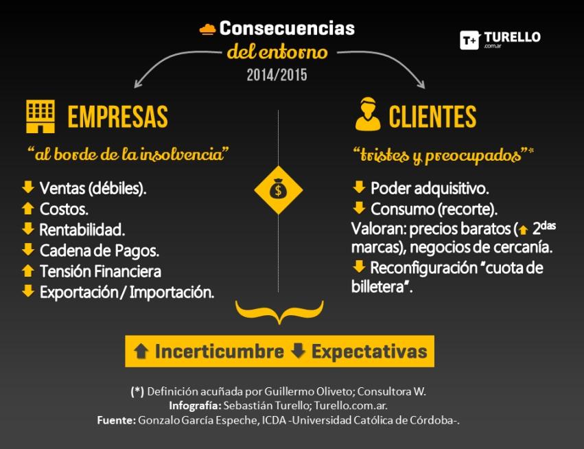 2014-2015. Consecuencias del entorno económico en las empresas, clientes y consumidores de Argentina