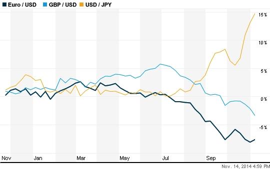El dólar gana posiciones ante el euro, la libra y el yen | Infográfico: www.reuters.com