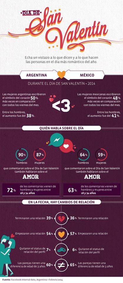 Infografía de Facebook sobre el comportamiento de los usuarios de Argentina durante San Valentín