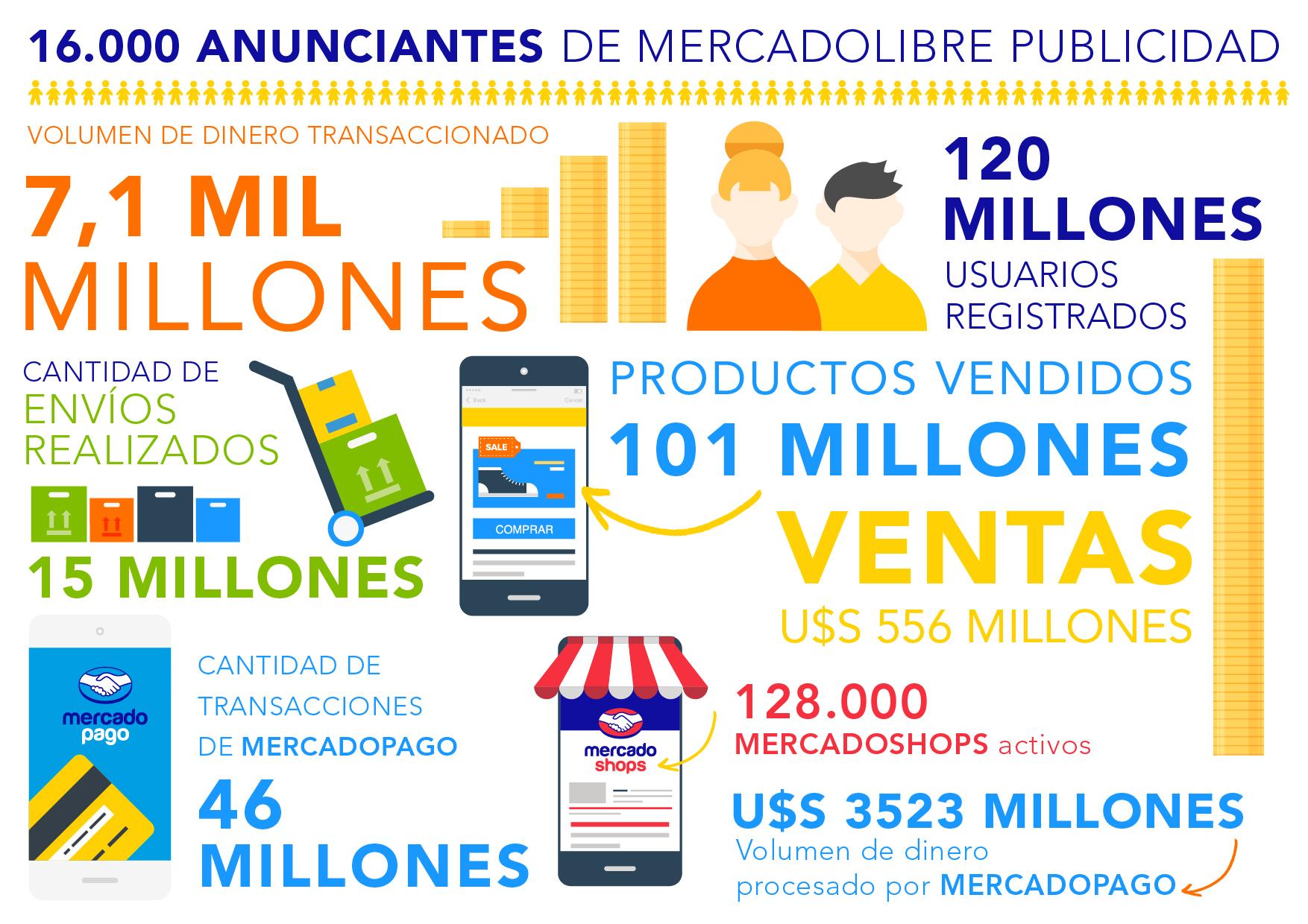 Infografía: Balance 2014 de MercadoLibre.