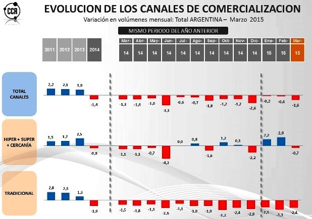 Cómo está el consumo. El informe de CCR de acuerdo con los caneles de venta.