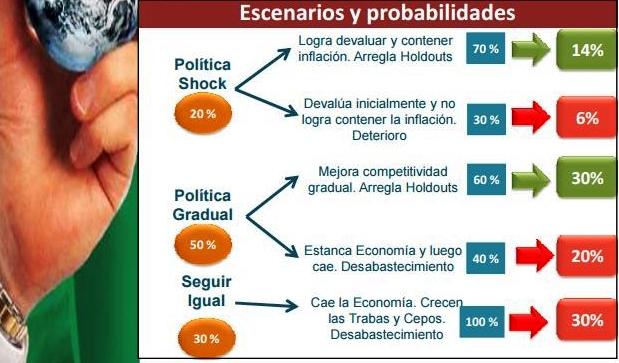 Los tres escenarios económicos para 2016 | Fuente: presentación Marcelo Capello (IERAL-Fundación Mediterránea)