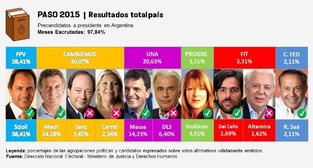 Elecciones 2015 - Resultados Provisorios de las PASO