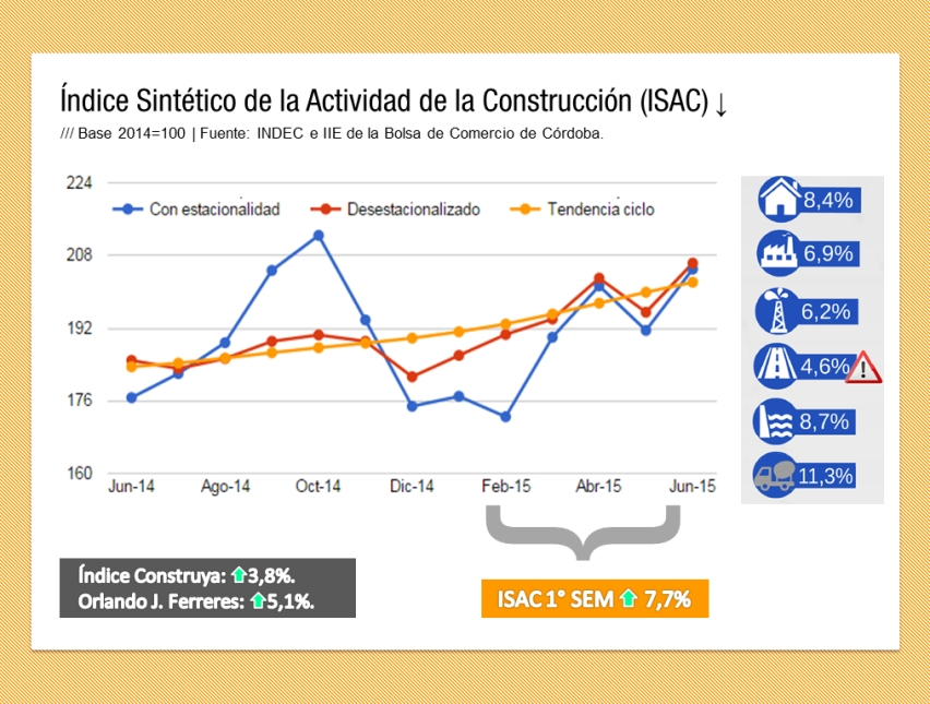 Infografía so la actividad de la construcción en 2015 (ISAC)