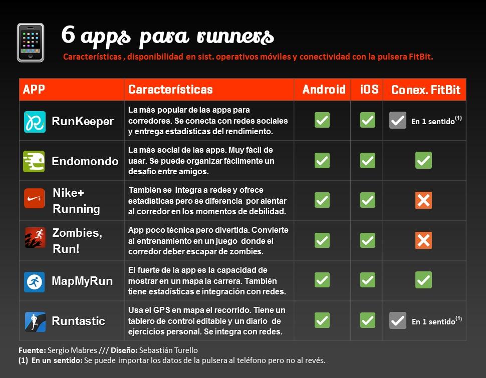 Imágenes de los íconos de las aplicaciones: RunKeeper, Endomondo, Nike+ Running, Zombies Run!, MapMyRun y Runtastic.