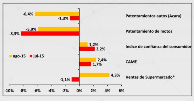 Variación interanual de los principales indicadores del consumo argentino | Fuente: IIE en base a CAME, Indec, ACARA y DNRA.