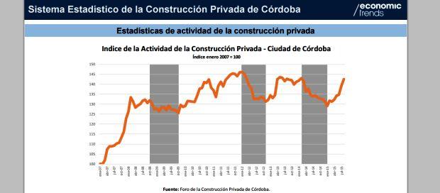 Índice de la Construcción Privada en Córdoba   Fuente: Gastón Utrera/Economic Trends
