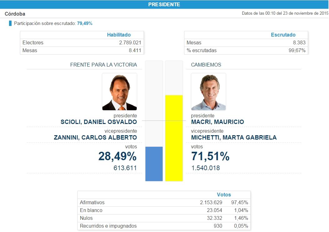 Imagen: captura de pantalla de .Resultados.gob.ar | Fuente: Dirección Nacional Electoral.