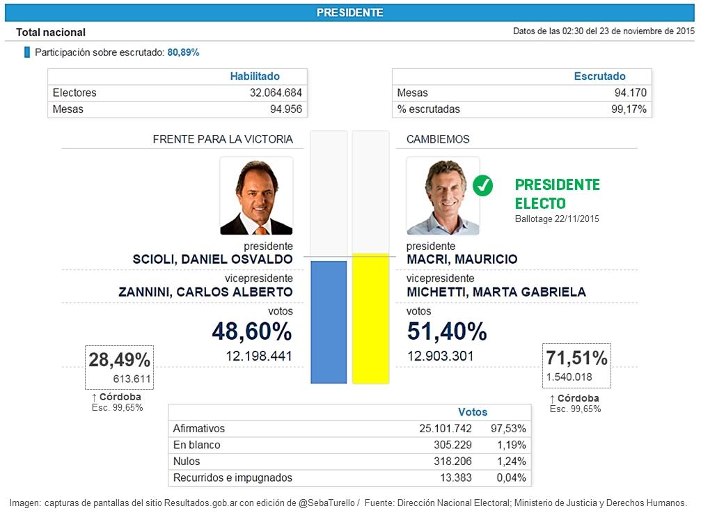 Resultados segunda vuelta Elecciones Presidenciales 2015 (ballotage) en Argentina