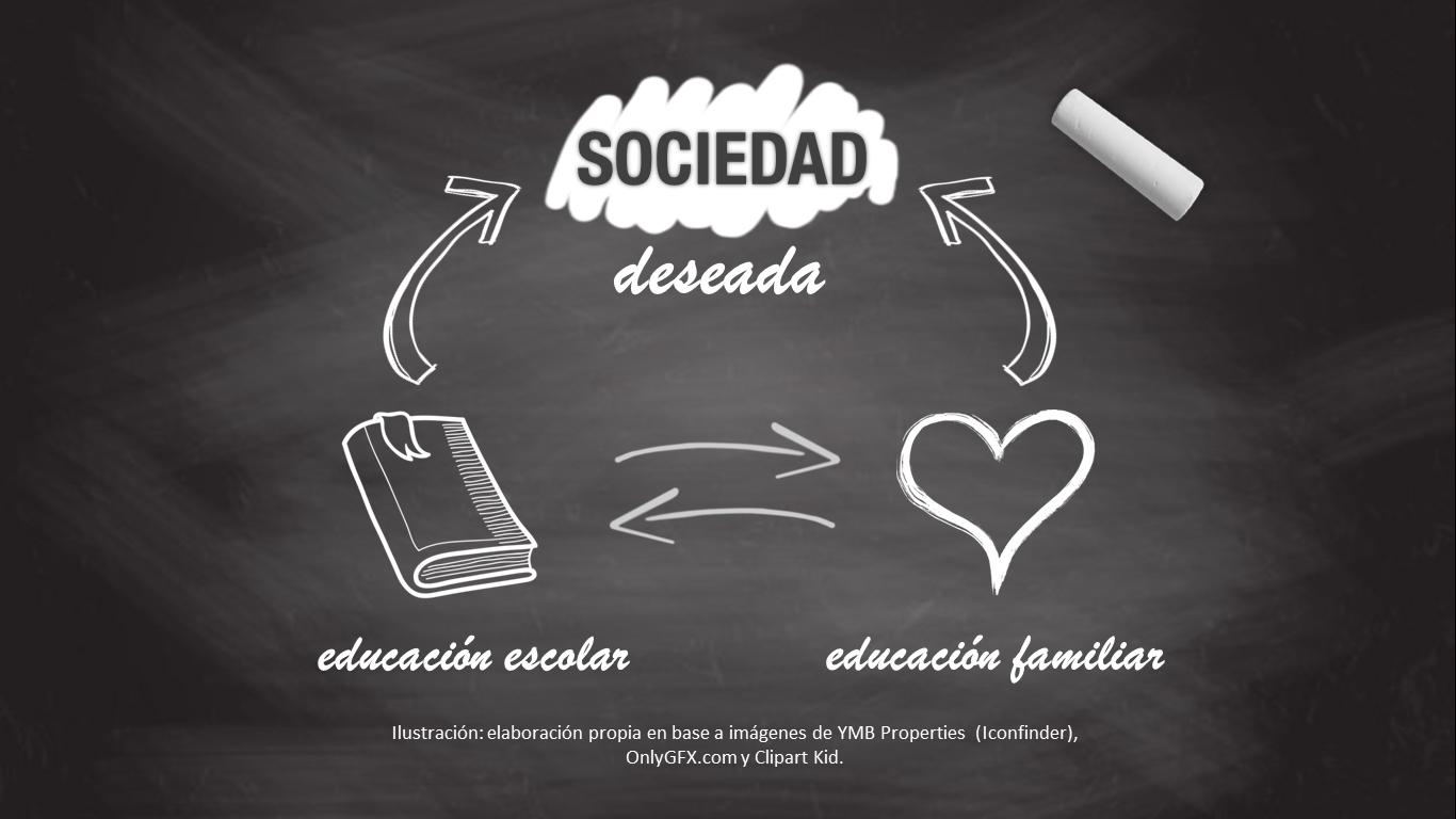 La educación y los hábitos condicionan la sociedad deseada | Ilustración: elaboración propia en base a imágenes de YMB Properties (Iconfinder), OnlyGFX.com y Clipart Kid.