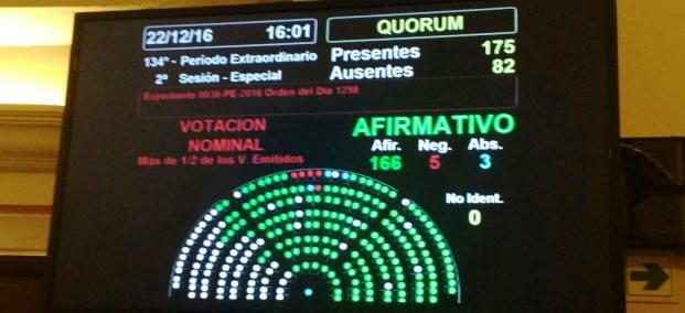 La pizarra muestra el resultado de la votación en Diputados. El kirchnerismo se ausentó por una disputa sobre Milagro Sala.