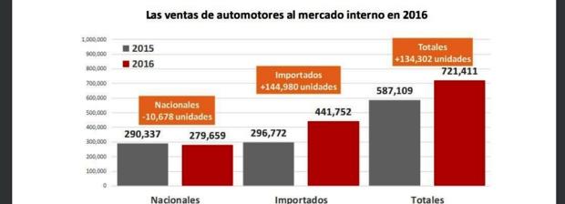 Las ventas de las terminales registraron un fuerte aumento de vehículos importados | Infográfico: Gastón Utrera (Economic Trends)