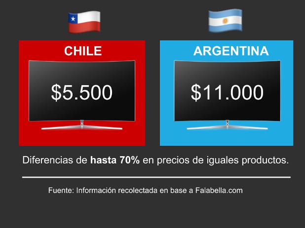 Precios Chile Compras