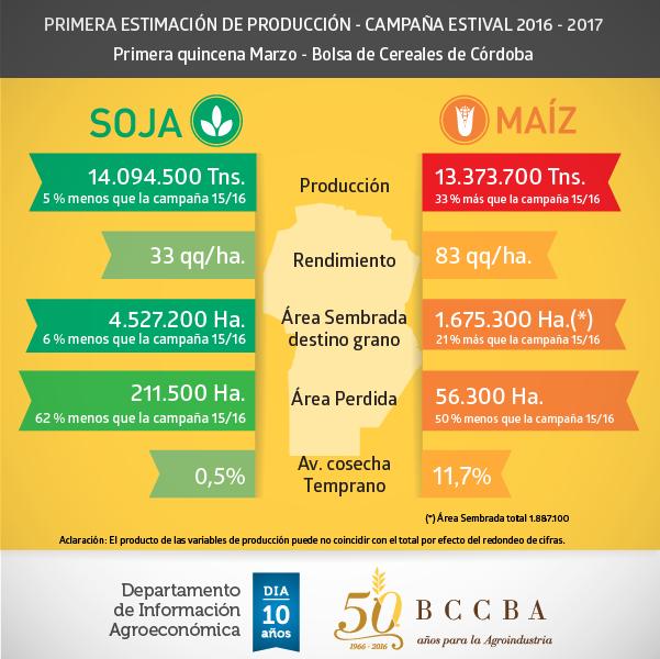 Proyección de la Bolsa de Cereales de Córdoba de la cosecha gruesa de granos.