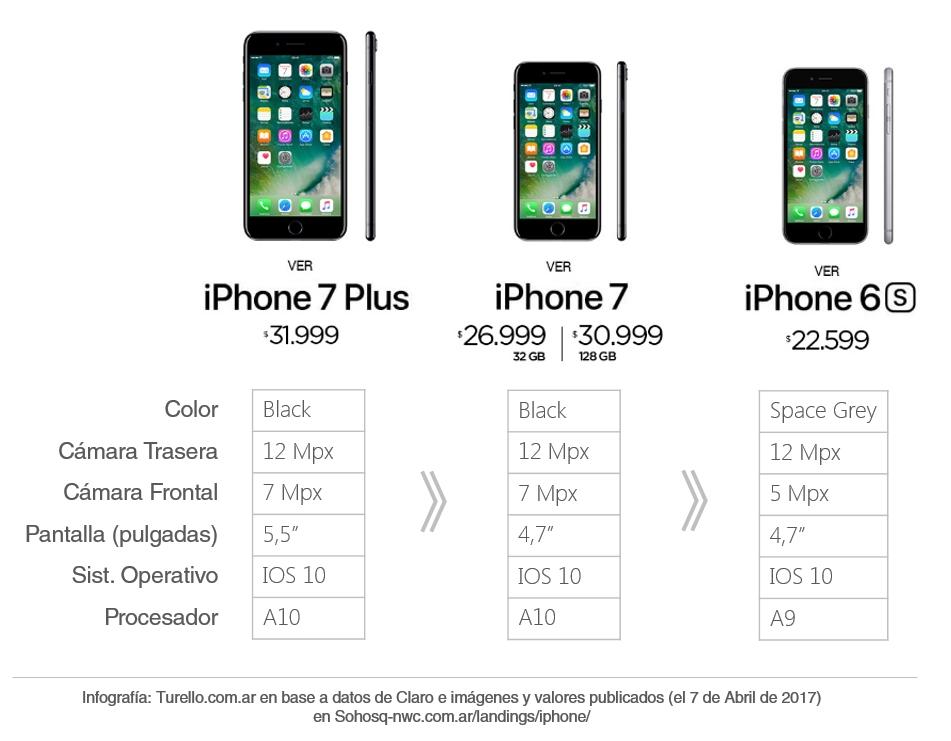 29233f1eb8e Precios y características del iPhone 7 para Claro Argentina al 4 abril de  2017 | Infografía