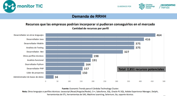 Monitor TIC [1° Trimestre 2017] RRHH Demanda | Infografía: Economic Trends y CTC.
