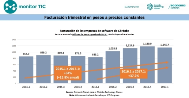Monitor TIC [1° Trimestre 2017] Facturación | Infografía: Economic Trends y CTC.