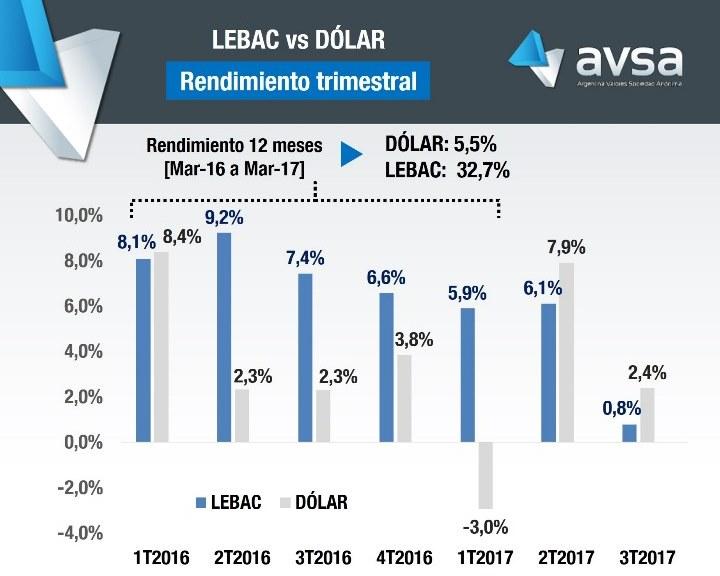 Análisis comparativo entre el rendimiento trimestras de las LEBAC y el dólar | Crédito: Argentina Valores S.A. (AVSA).
