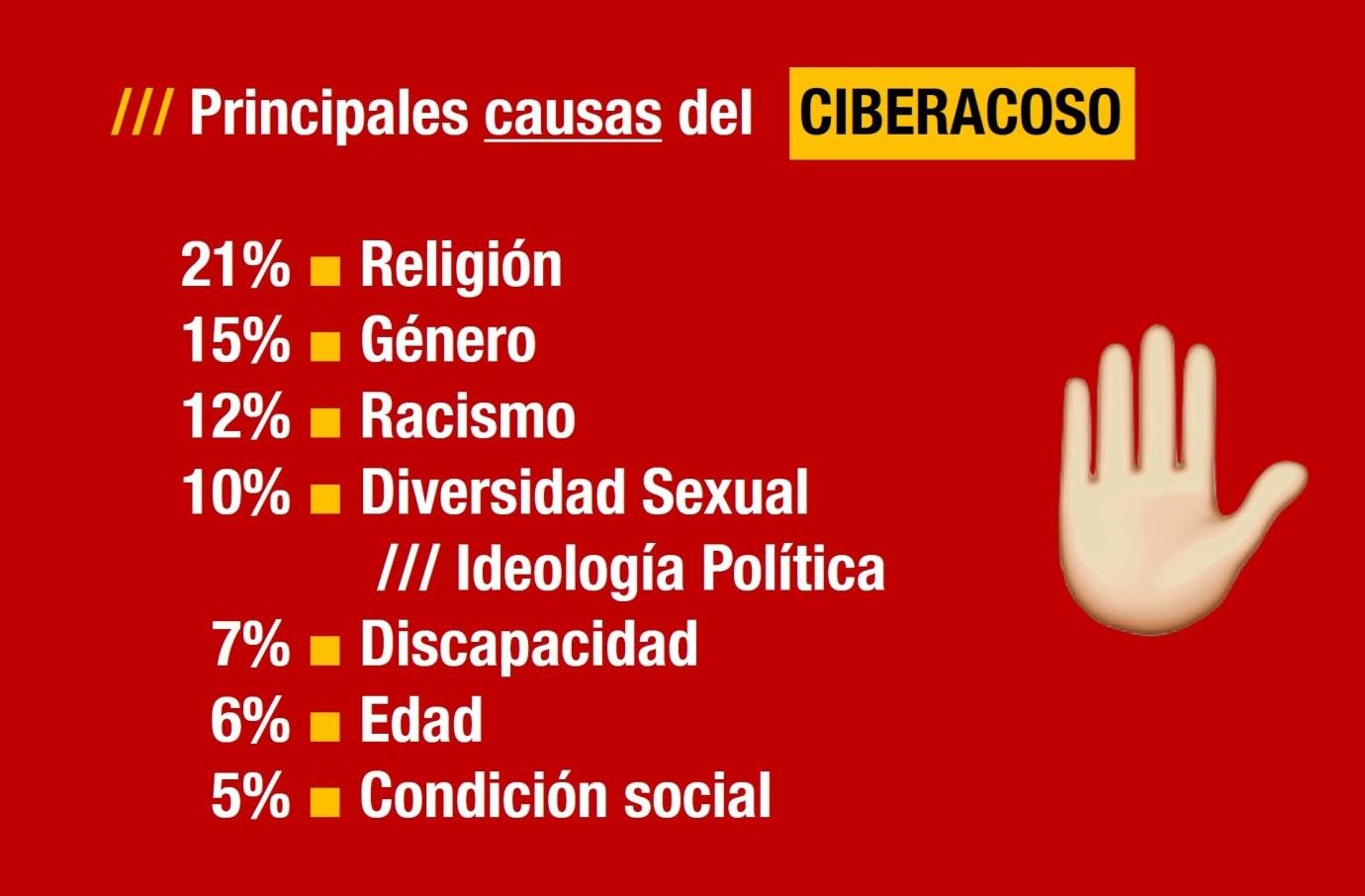 Las principales causas del ciber acoso (cyber bulling) en las redes sociales, según el INADI