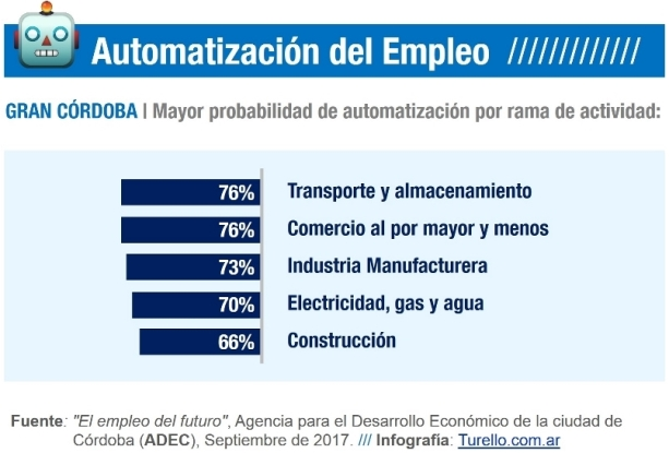 El Empleo del Futuro según ADEC - Automatización por actividad en el Gran Córdoba