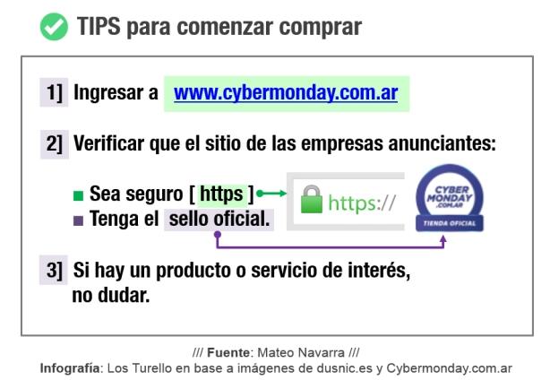 Tips para comenzar a comprar en el CyberMonday | Fuente: Mateo Navarra. Infografía: Los Turello en base a imágenes de dusnic.es y Cybermonday.com.ar.