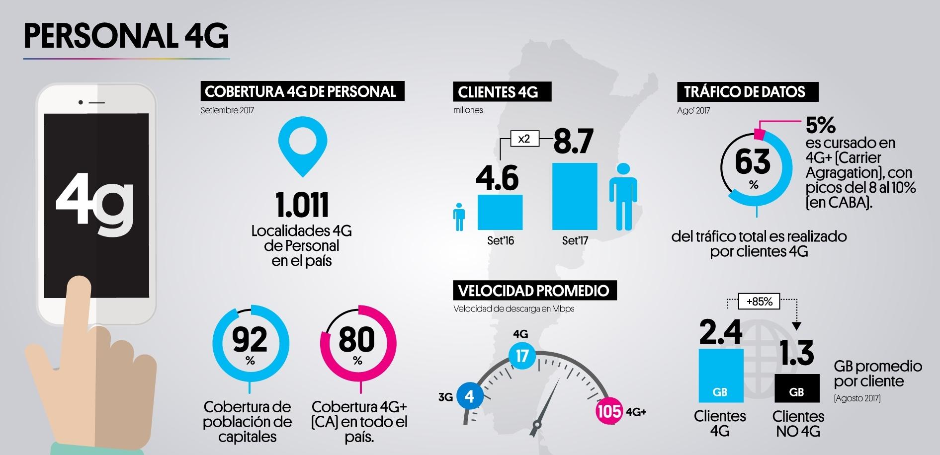 Infografía del despliege 4G de Personal en Argentina.