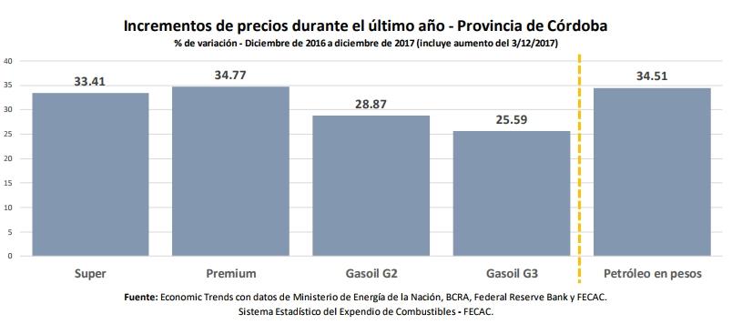 Incremento de los precios de la nafta, del gasoil y del petróleo | Gráfico: Economic Trends para FECAC.