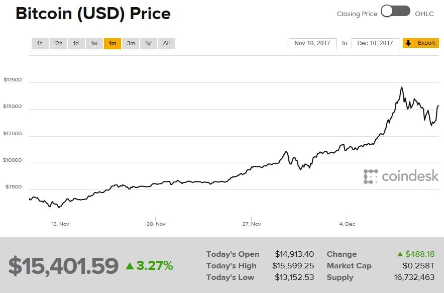 Cotización del Bitcoin entre el 10 de Noviembre y 10 de Diciembre | Imagen: captura de Coindesk.com