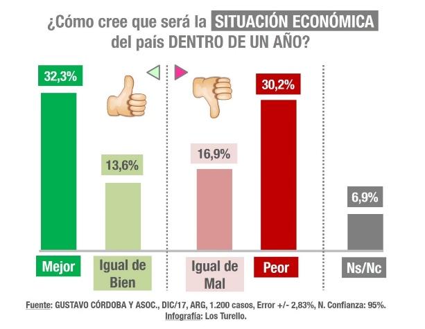 Expactativas agridulces sobre la economía argentina en 2018 | Infografía: Los Turello | Fuente: Gustavo Córdoba y Asoc.
