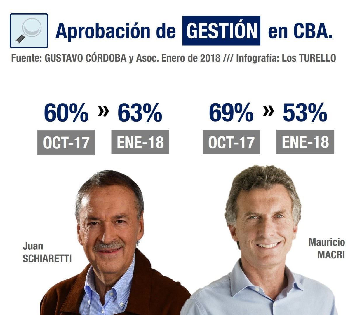 Política: los niveles de aprobación de los cordobeses de la gestión de Schiaretti y Macri | Fuente: encuesta de Gustavo Córdoba y Asociados.