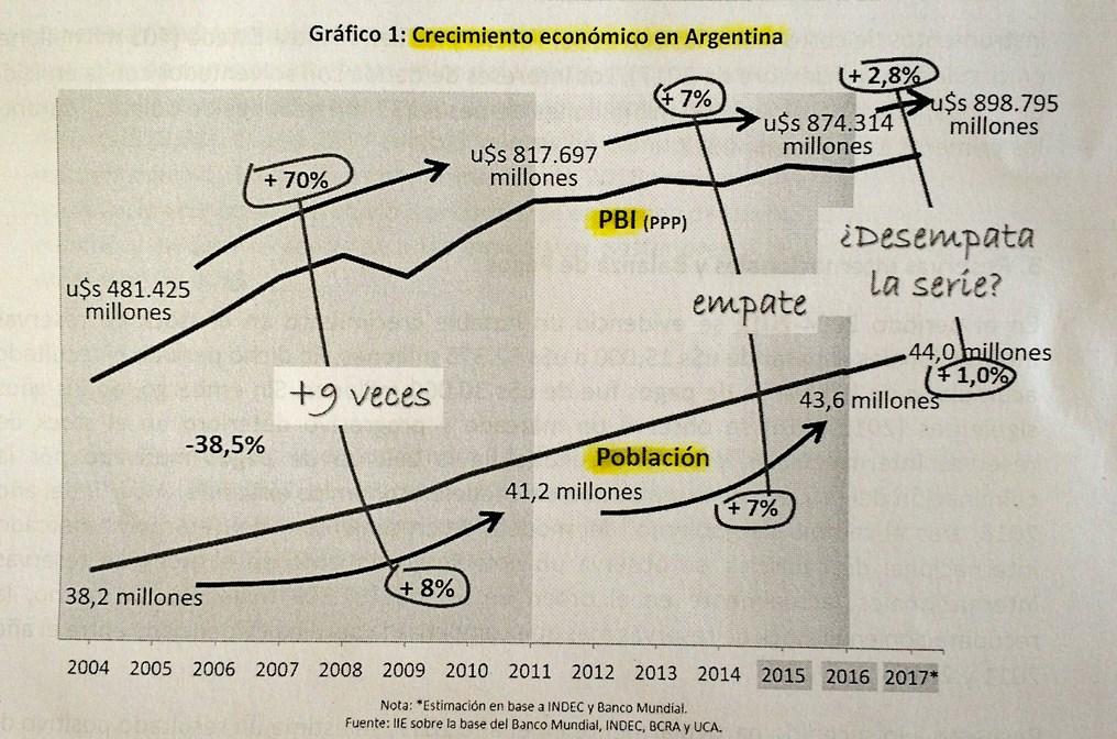 Crecimiento de la economía argentina entre 2004 y 2017.