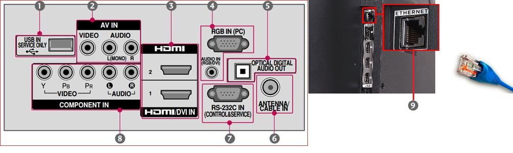 Tipos de puertos de un televisor (TV).