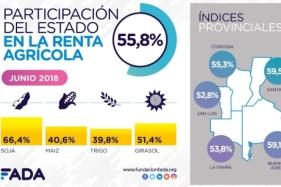 En Santa Fe los impuestos golpean al 59,5% de la renta agrícola (registro más alto), mientras en Córdoba tienen una participación del 55,3% | Crédito: FADA.