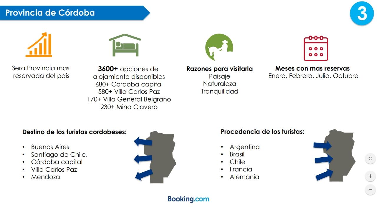 Infografía de Booking.com sobre Córdoba.