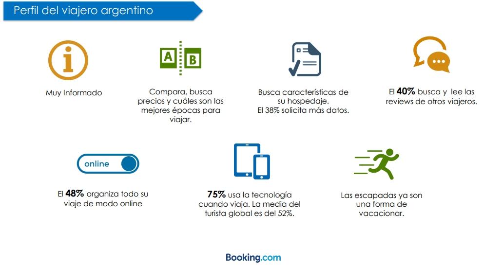 El perfil de turista argentino | Infografía: Booking.com