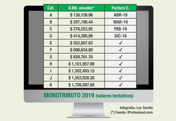Impuestos - Monotributo 2019 | Fuente: iprofesional.com