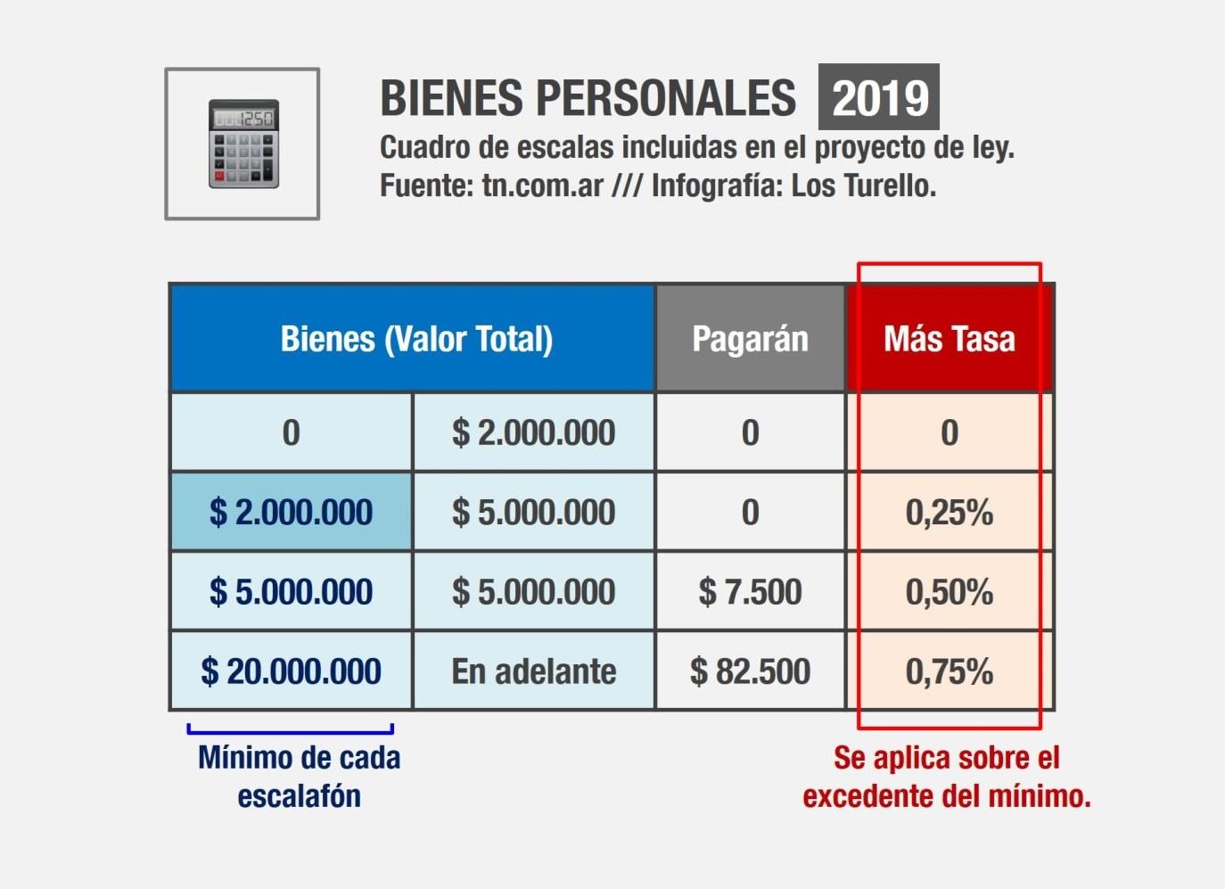 Impuestos - Proyecto Bienes Personales 2019.
