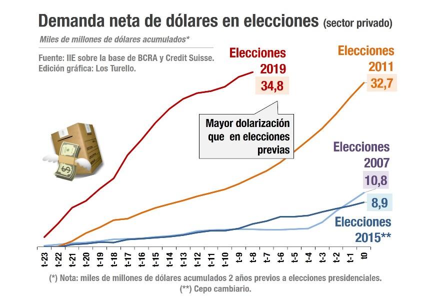 Economía argentina ¿Qué puede pasar con el dólar en 2019?