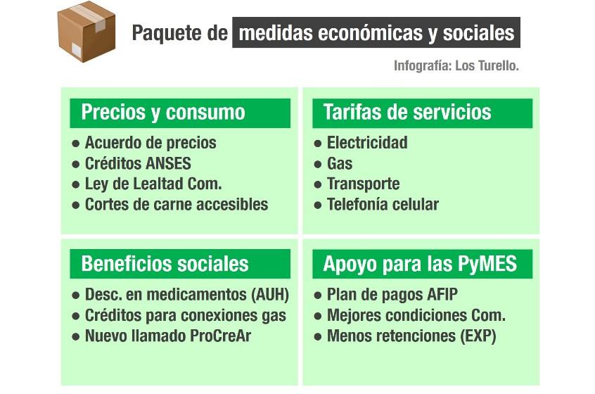 Paquetes de medidas económicas y sociales anunciado por el Gobierno Nacional.