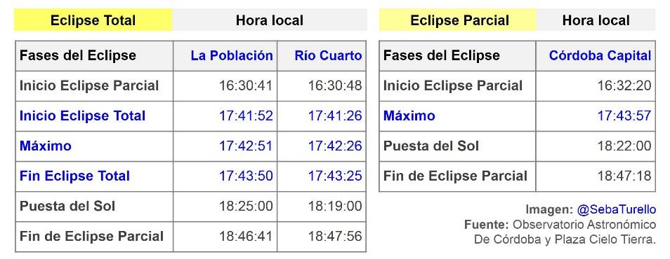 Horarios del eclipse de Sol 2019 en Córdoba.
